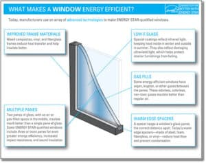 Info-graph titled What Makes a Window Energy Efficient