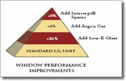 Info-graph shows the percentage of improved performance for windows with low e-glass, argon gas, and intercept warm edge spacers